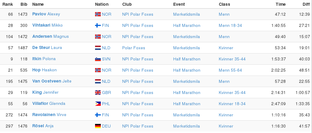 Table showing the NPI Polar Foxes' times and distances